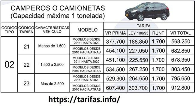 TARIFAS SOAT 2021 Clase 2 Camperos y camionetas