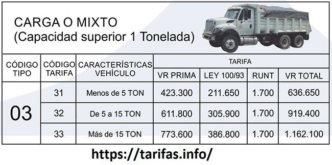TARIFAS SOAT 2021 Clase 3 Vehículos de carga o mixto