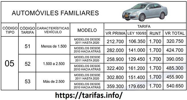 TARIFAS SOAT 2021 Clase 5 Autos familiares